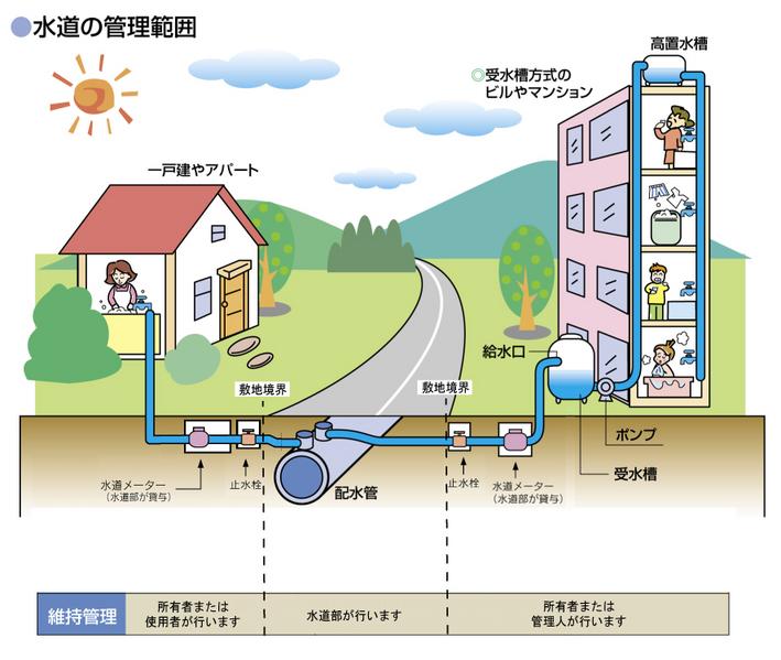 給水装置の維持管理はお客さま自身で 上水道 網走市