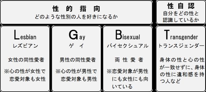 アセクシャル 自覚